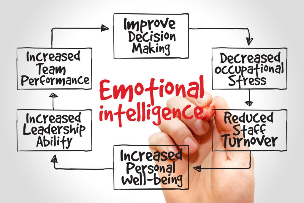 Emotionale Intelligenz lernen, IQ, EI, Personalauswahl, Personalauswahlverfahren, Stärke Emotionen, Empathie
