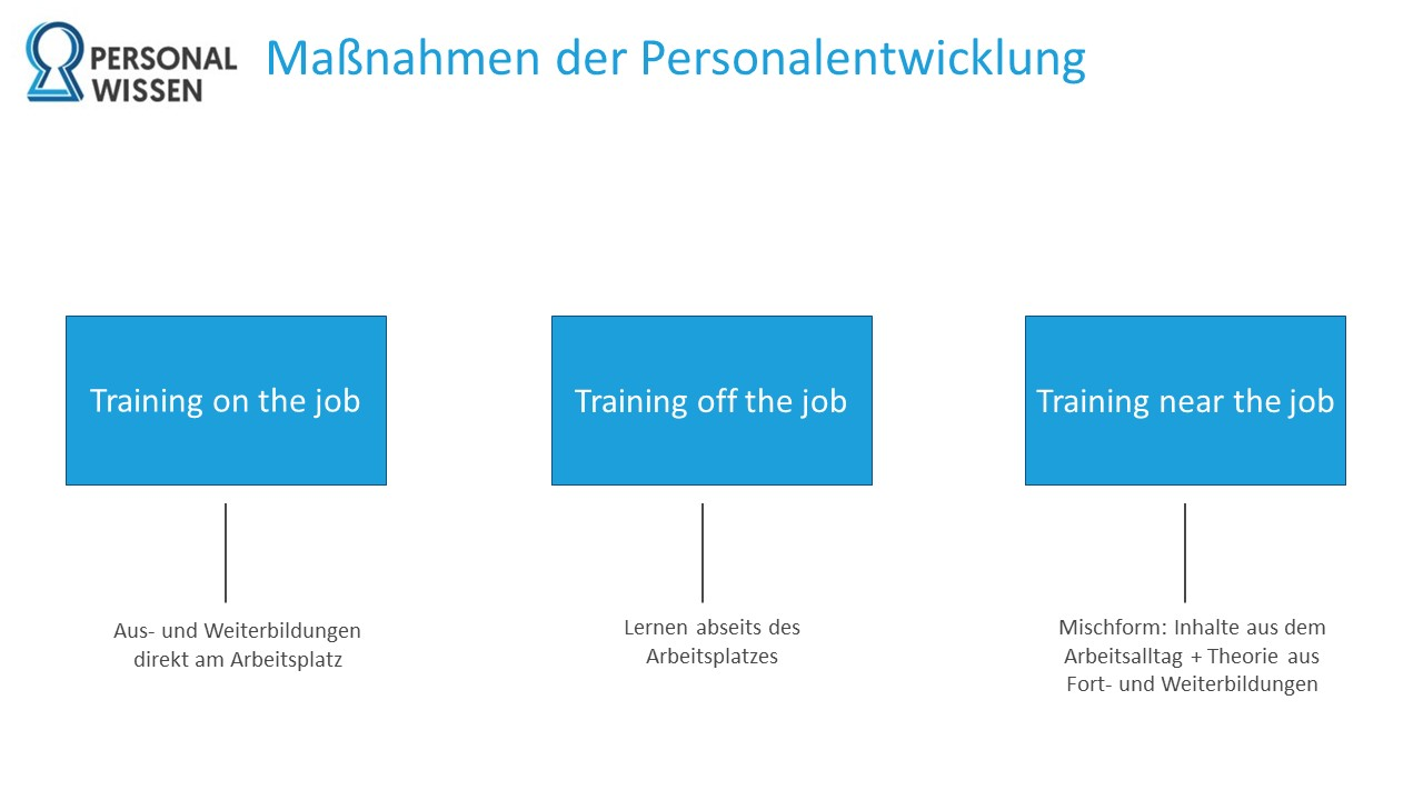Personalentwicklung, Maßnahmen