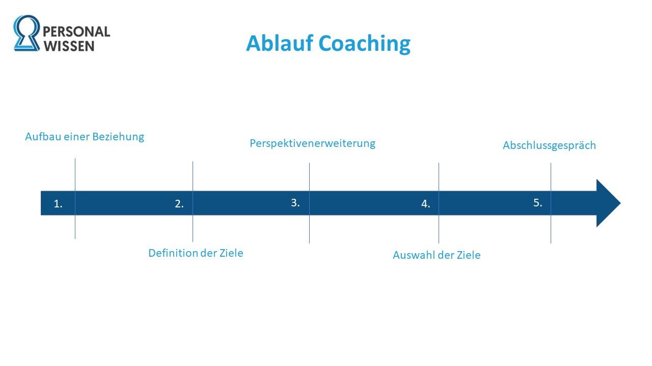 Coaching, Ablauf, Personalentwicklung
