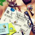 Design Thinking: Innovationen schaffen in 6 Schritten