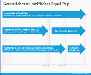 Gesetzliches vs. tarifliches Equal Pay